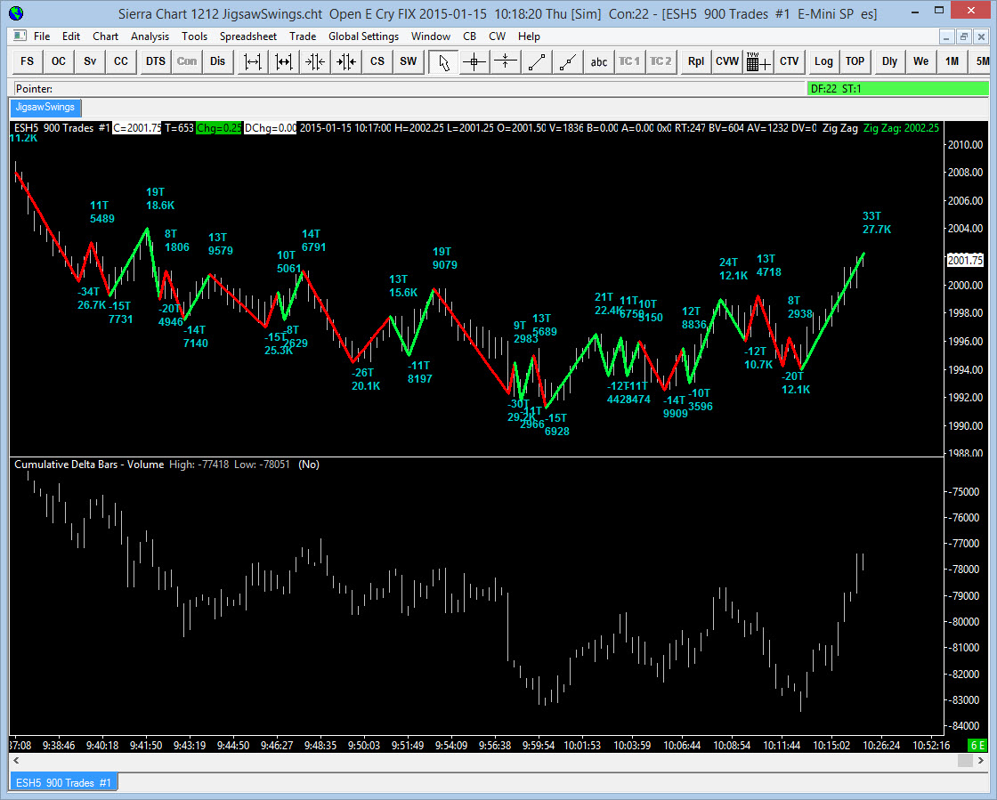 Jigsaw trading indicators
