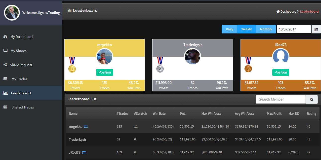 Jigsaw Leaderboard - Paying You Cash, for Consistency | My Trading Buddy Blog