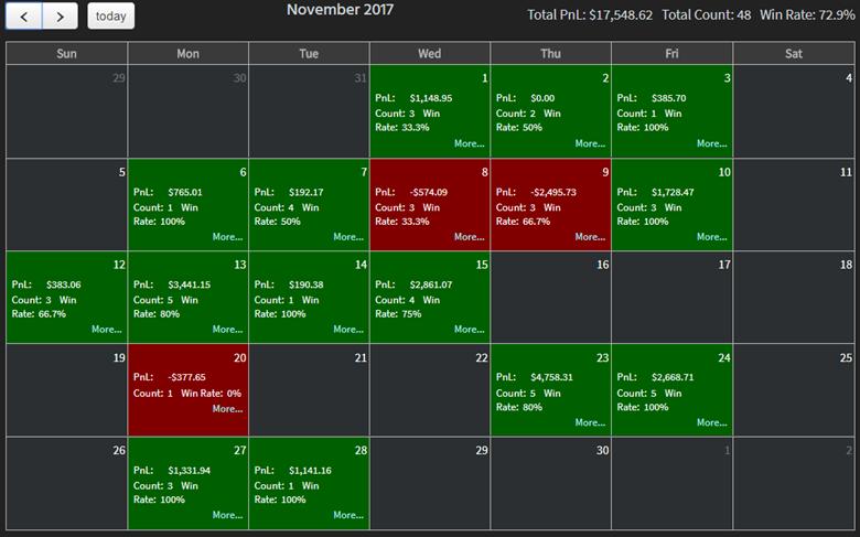 Jigsaw Analytics™ P&L Calendar