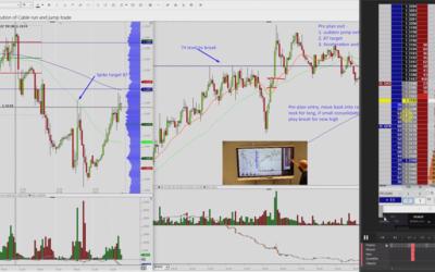 The Run & Jump Trade. Plus – Trading Increased Market Sensitivity to Data